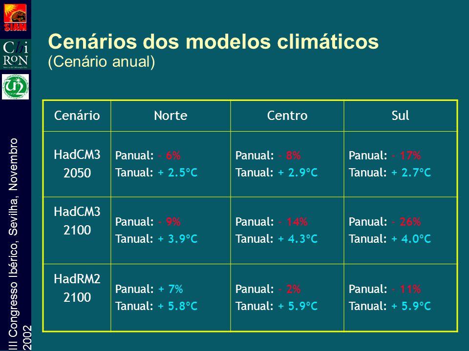 Cenários dos modelos climáticos (Cenário anual)