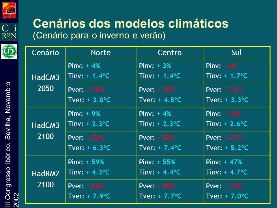 Cenários dos modelos climáticos (Cenário para o inverno e verão)