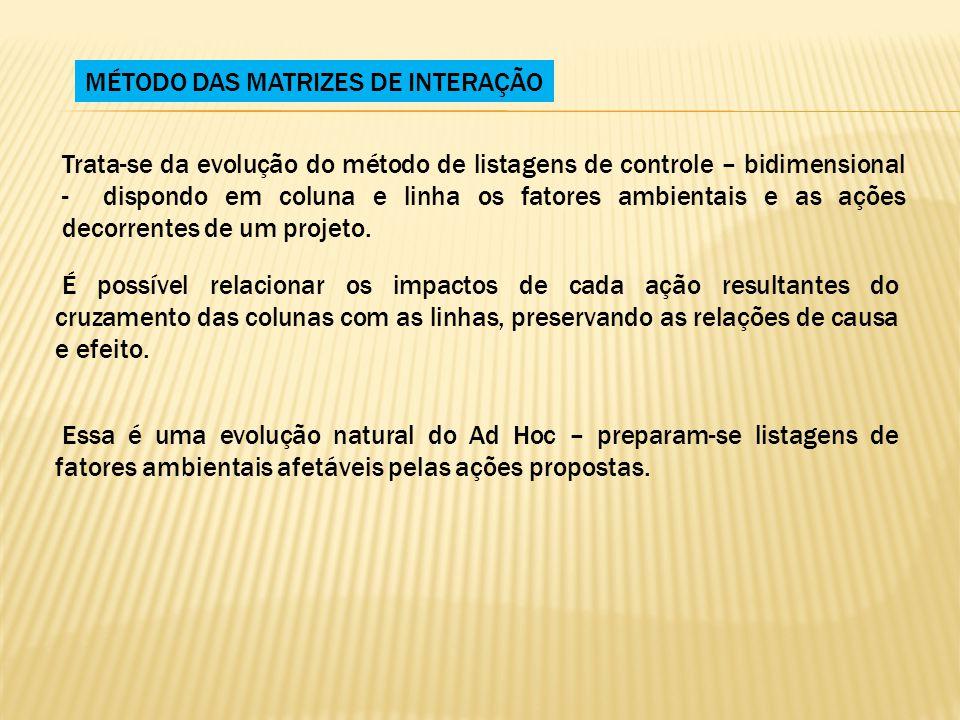 MÉTODO DAS MATRIZES DE INTERAÇÃO