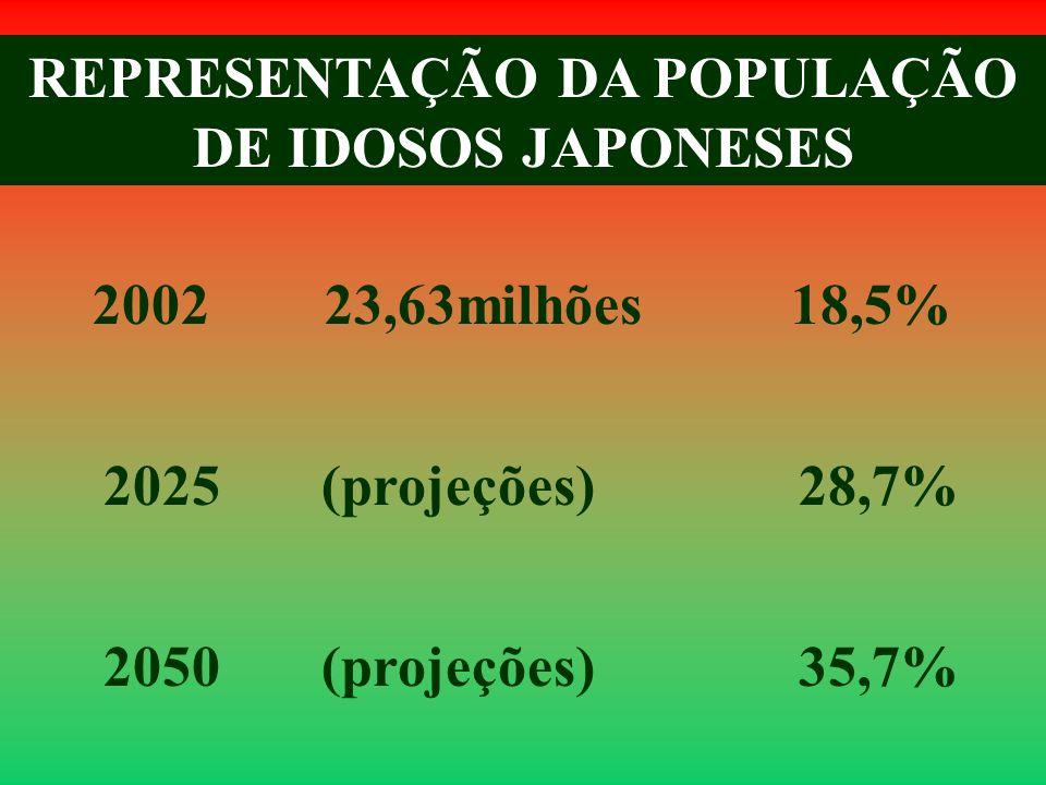 REPRESENTAÇÃO DA POPULAÇÃO DE IDOSOS JAPONESES