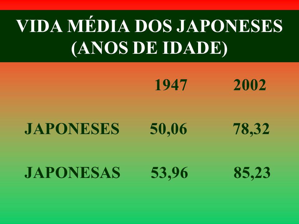 VIDA MÉDIA DOS JAPONESES (ANOS DE IDADE)