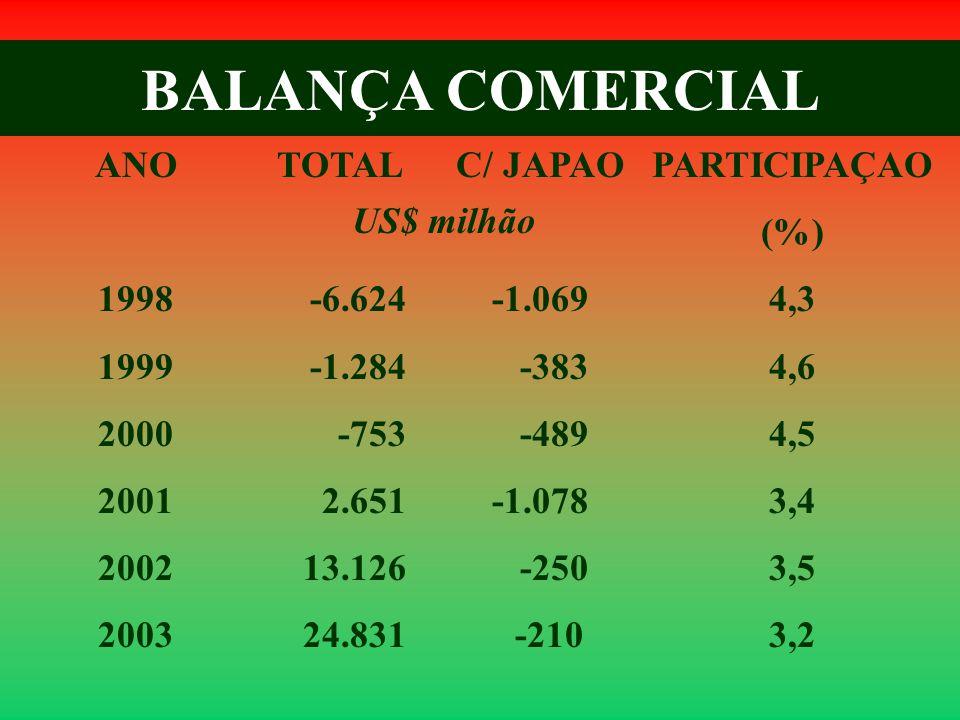 BALANÇA COMERCIAL ANO 1998 1999 2000 2001 2002 2003 TOTAL -6.624