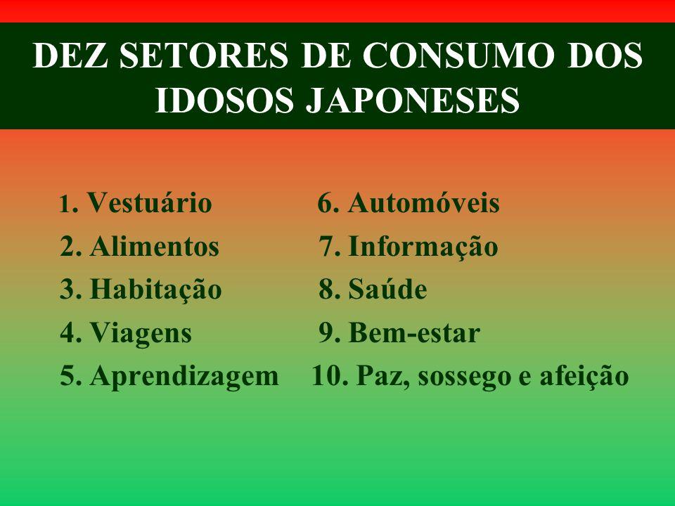 DEZ SETORES DE CONSUMO DOS IDOSOS JAPONESES