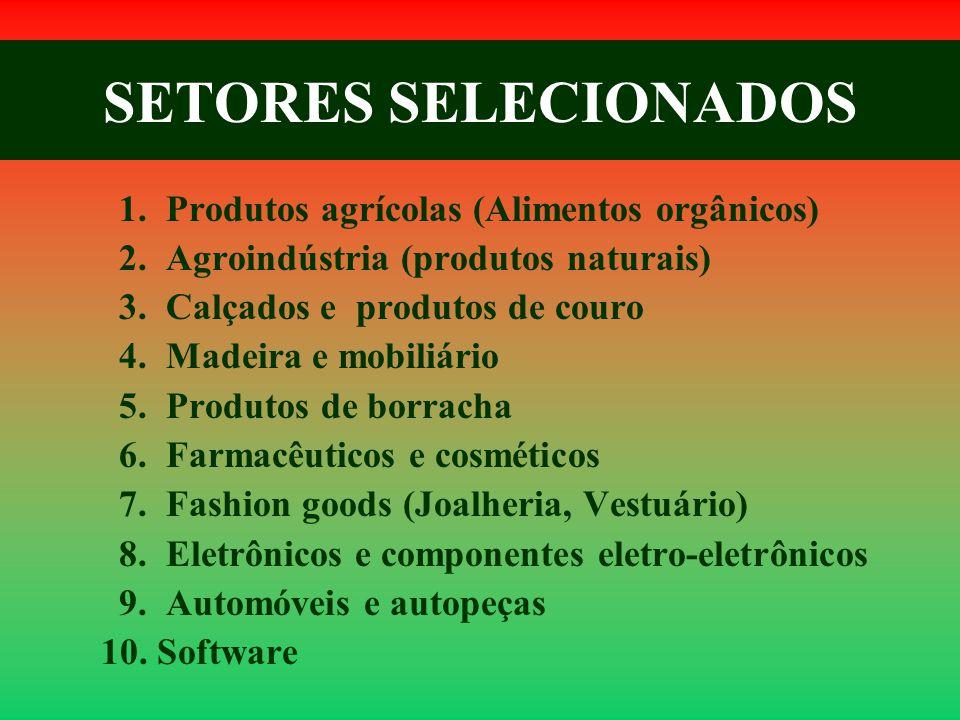 SETORES SELECIONADOS 1. Produtos agrícolas (Alimentos orgânicos)