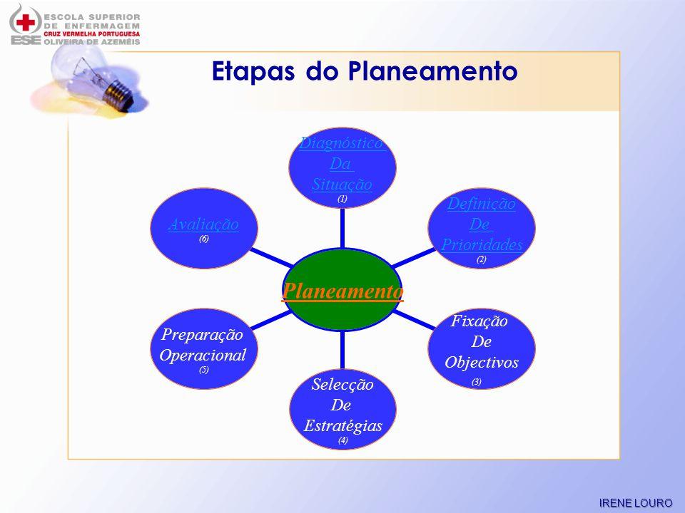 Etapas do Planeamento (3) – para fixar objectivos deve-se: