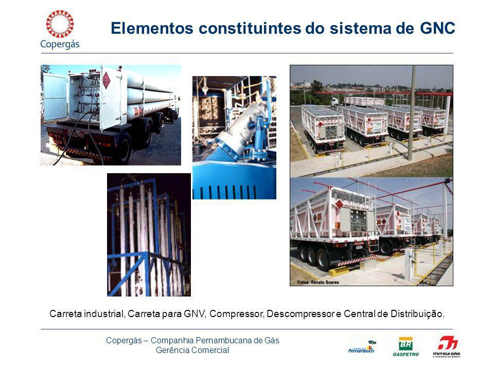 Elementos constituintes do sistema de GNC