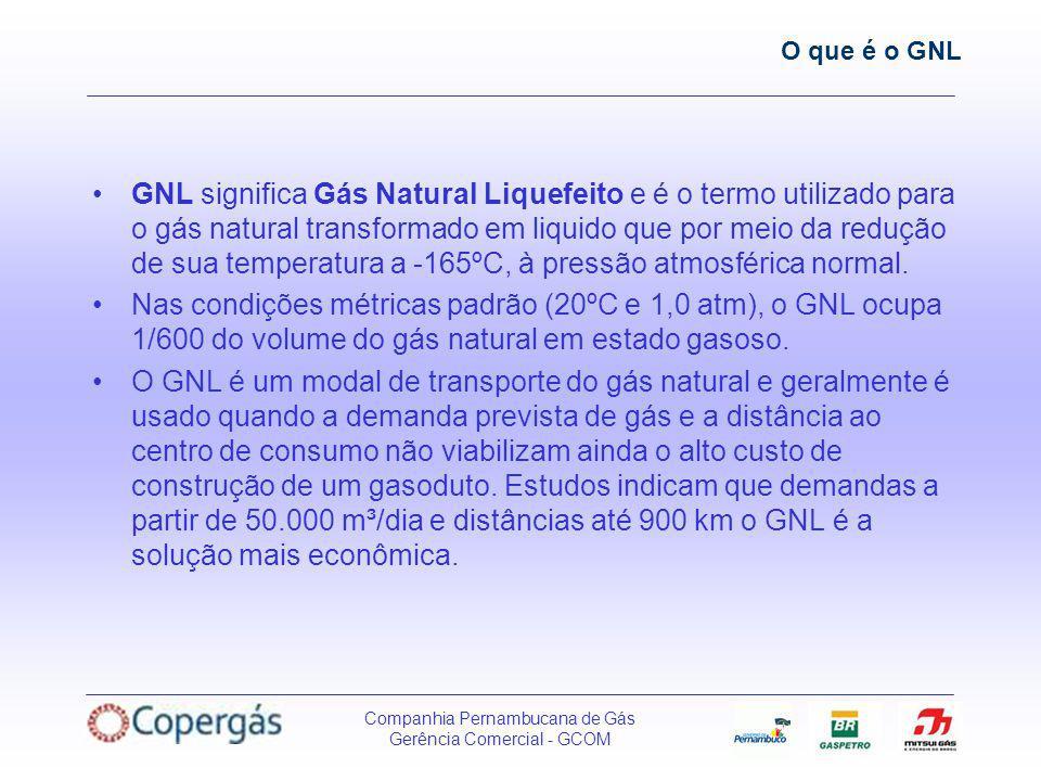 O que é o GNL