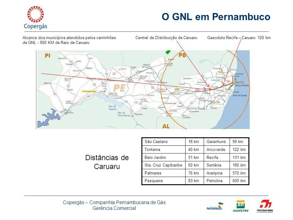 O GNL em Pernambuco Distâncias de Caruaru