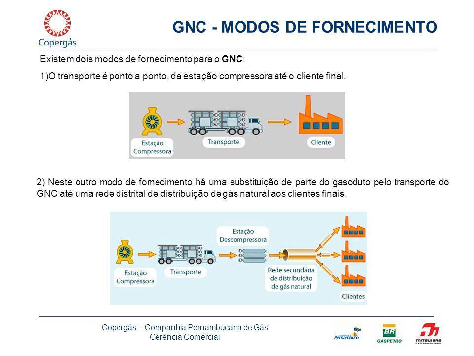 GNC - MODOS DE FORNECIMENTO