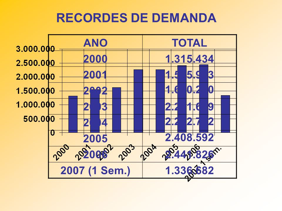 RECORDES DE DEMANDA ANO TOTAL 2000 1.315.434 2001 1.545.953 2002