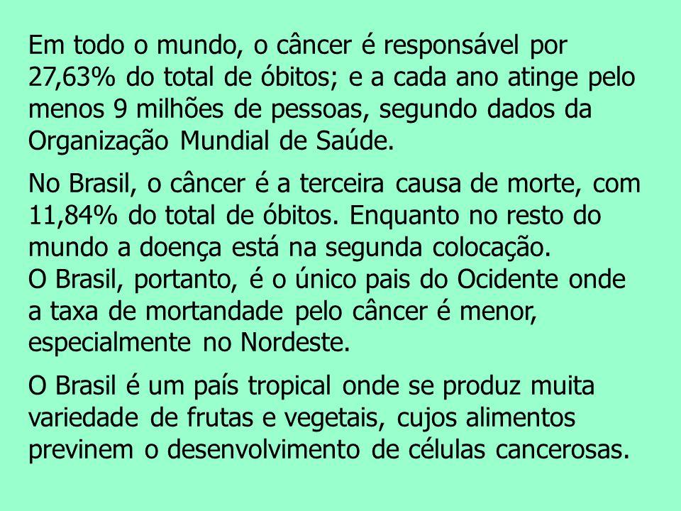 Em todo o mundo, o câncer é responsável por 27,63% do total de óbitos; e a cada ano atinge pelo menos 9 milhões de pessoas, segundo dados da Organização Mundial de Saúde.