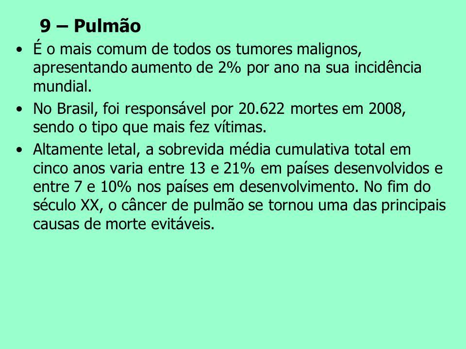9 – Pulmão É o mais comum de todos os tumores malignos, apresentando aumento de 2% por ano na sua incidência mundial.