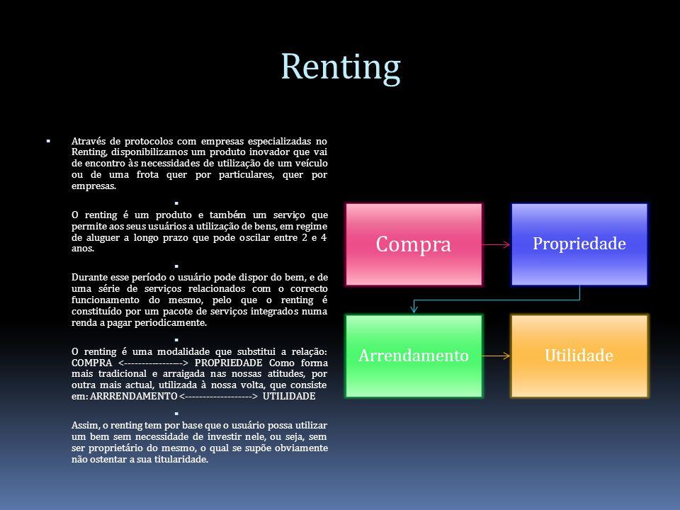 Renting Compra Propriedade Arrendamento Utilidade