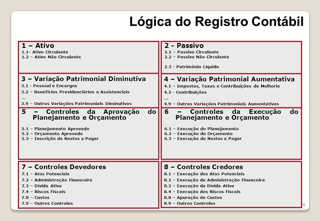 Lógica do Registro Contábil