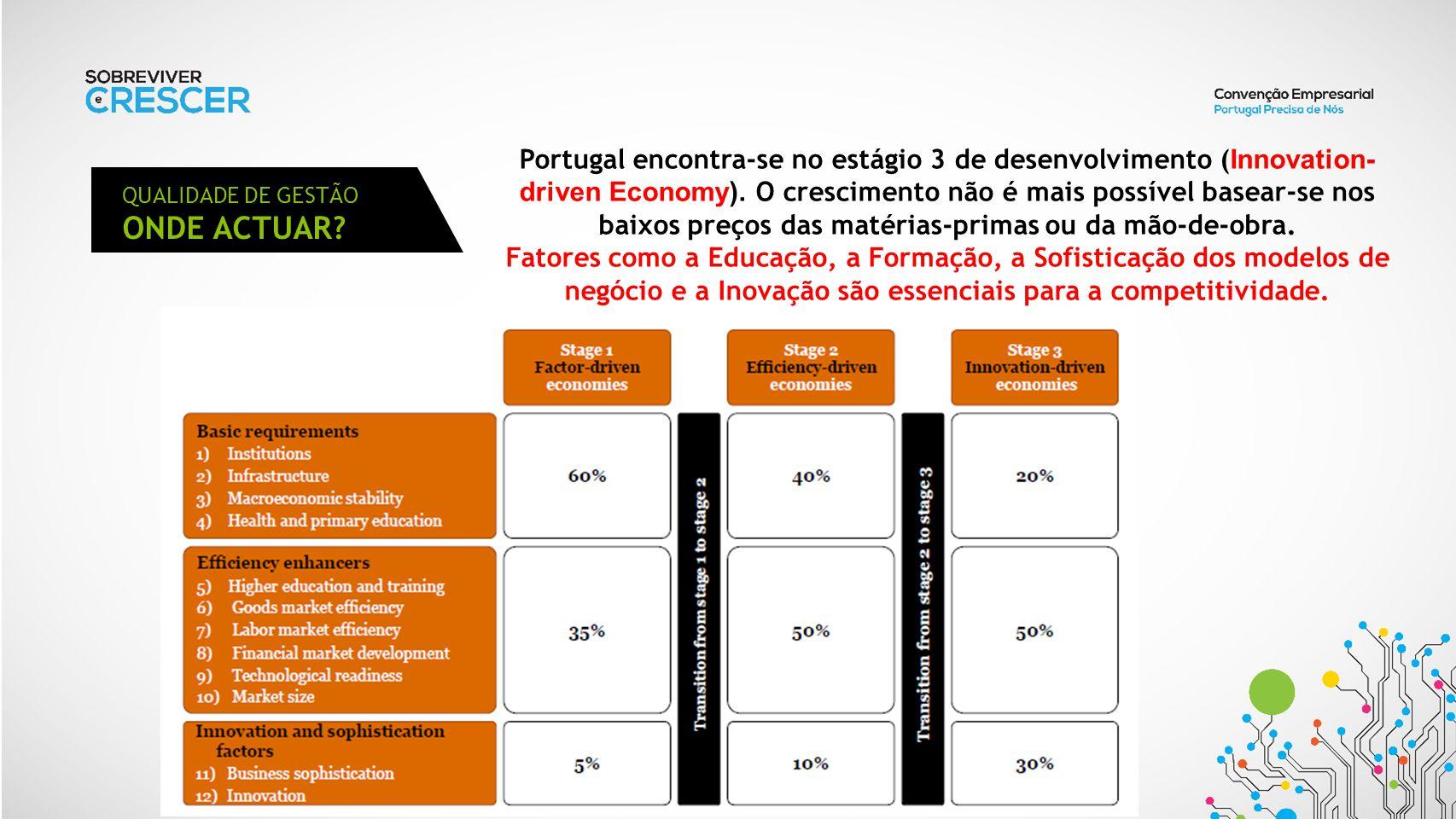 Portugal encontra-se no estágio 3 de desenvolvimento (Innovation-driven Economy). O crescimento não é mais possível basear-se nos baixos preços das matérias-primas ou da mão-de-obra.
