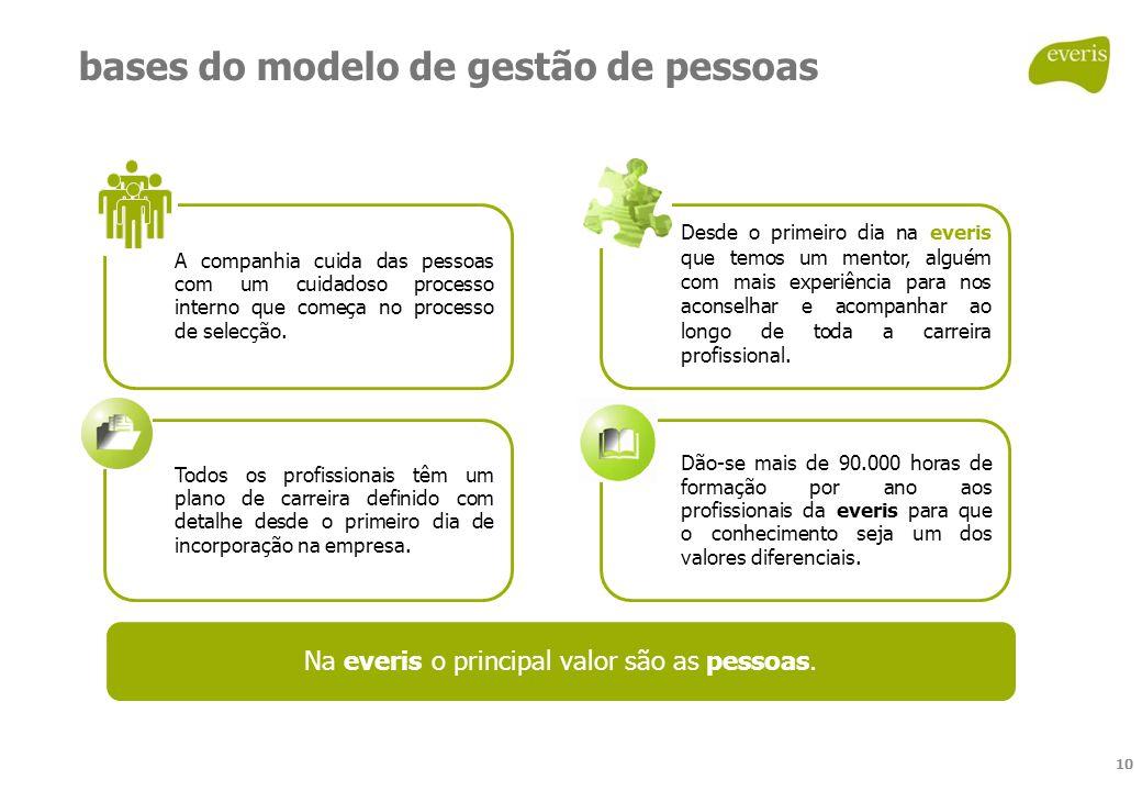 bases do modelo de gestão de pessoas