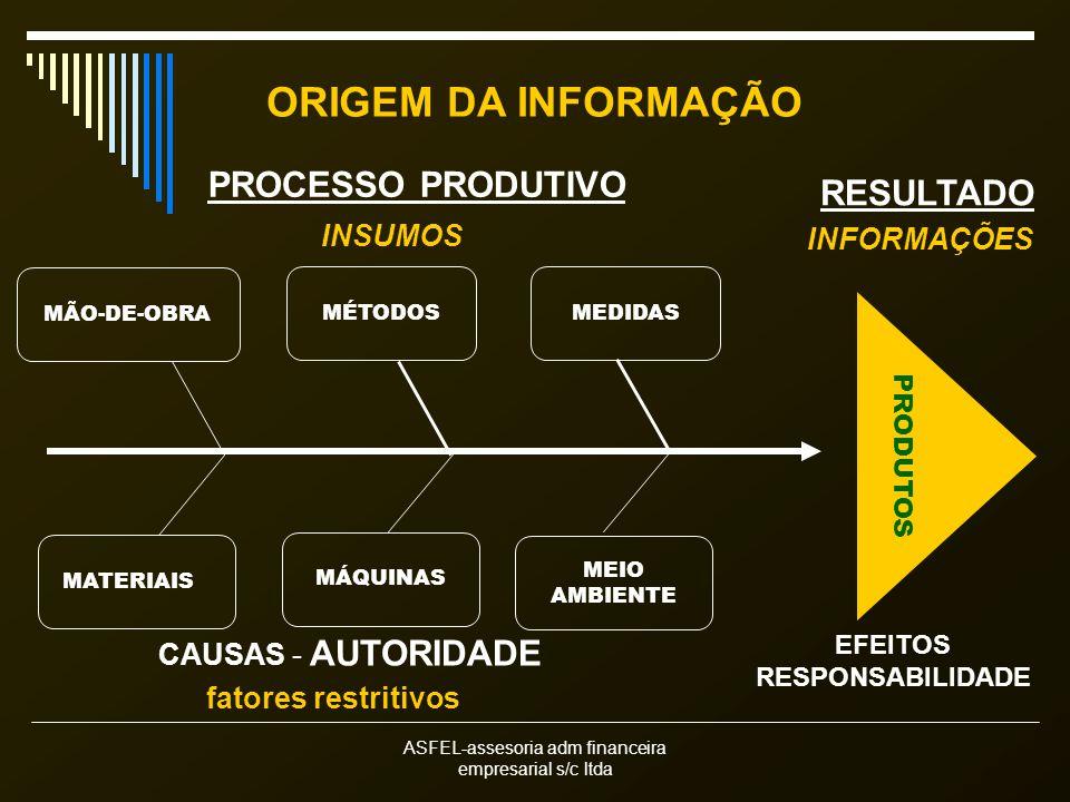 ORIGEM DA INFORMAÇÃO PROCESSO PRODUTIVO RESULTADO INSUMOS INFORMAÇÕES