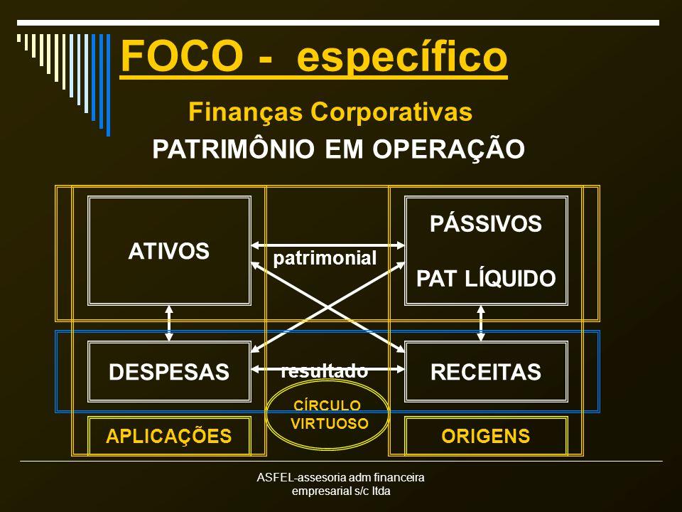 Finanças Corporativas PATRIMÔNIO EM OPERAÇÃO