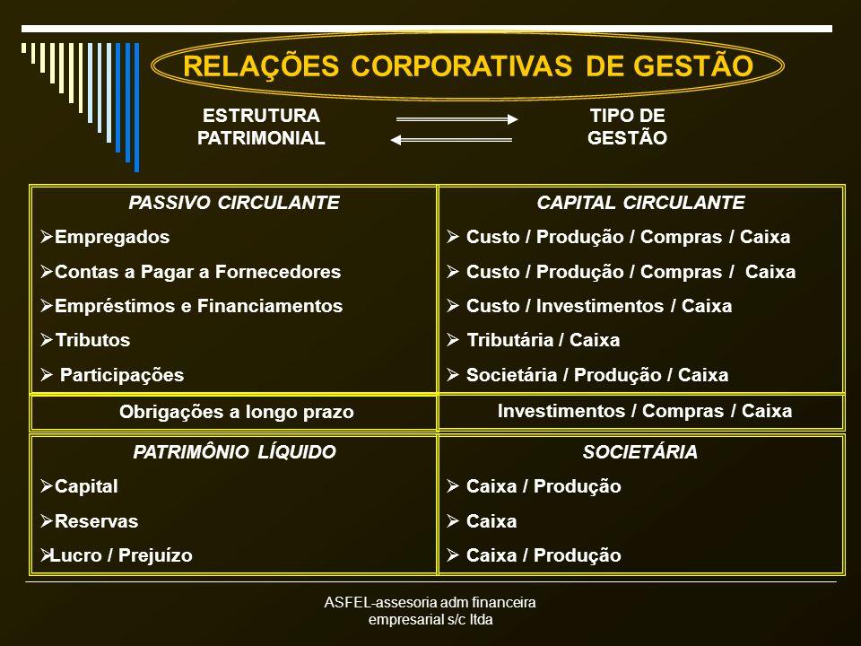 RELAÇÕES CORPORATIVAS DE GESTÃO