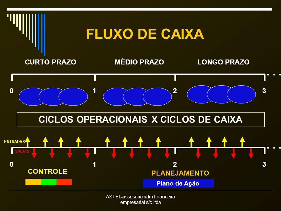 CICLOS OPERACIONAIS X CICLOS DE CAIXA