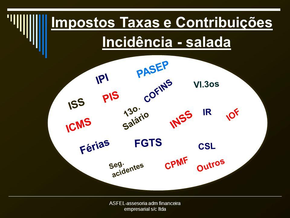 Impostos Taxas e Contribuições