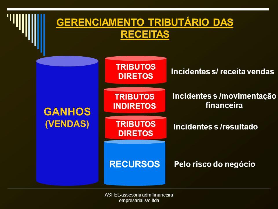 GANHOS GERENCIAMENTO TRIBUTÁRIO DAS RECEITAS (VENDAS) RECURSOS