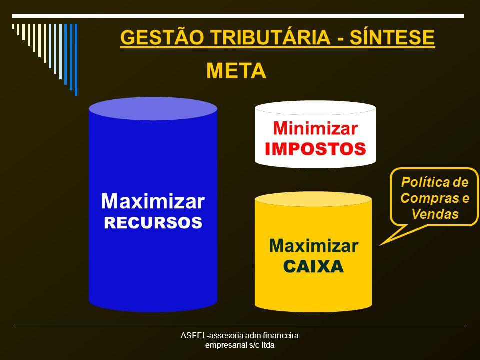 GESTÃO TRIBUTÁRIA - SÍNTESE Política de Compras e Vendas