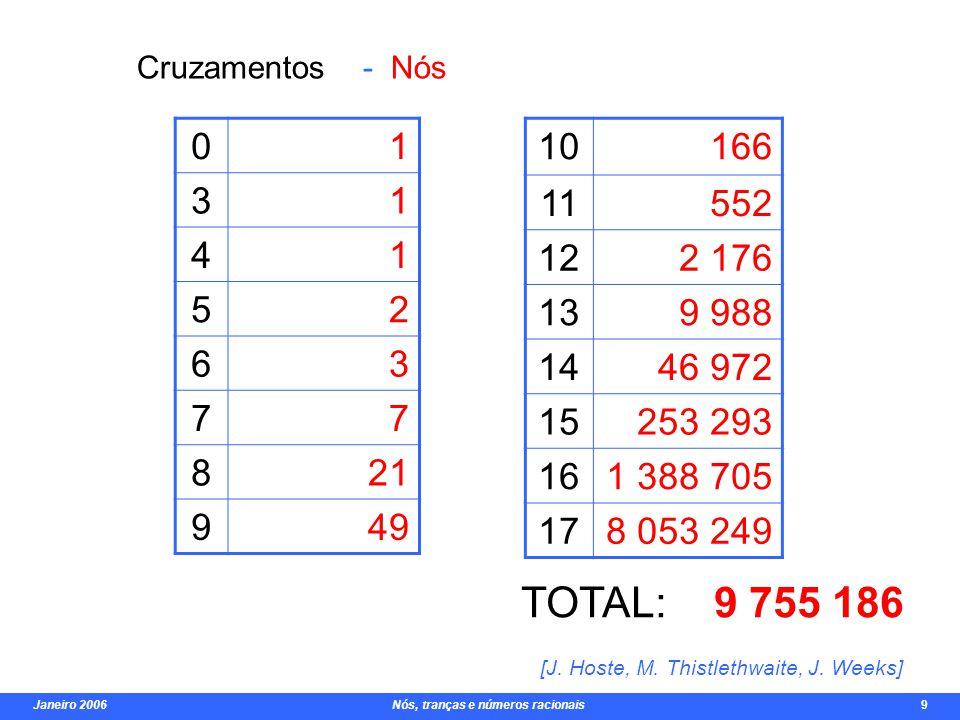 Janeiro 2006 Nós, tranças e números racionais 9