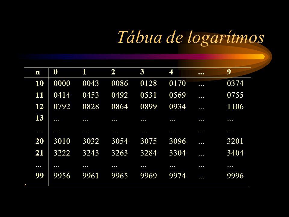 Tábua de logarítmos n 0 1 2 3 4 ... 9. 10 0000 0043 0086 0128 0170 ... 0374. 11 0414 0453 0492 0531 0569 ... 0755.