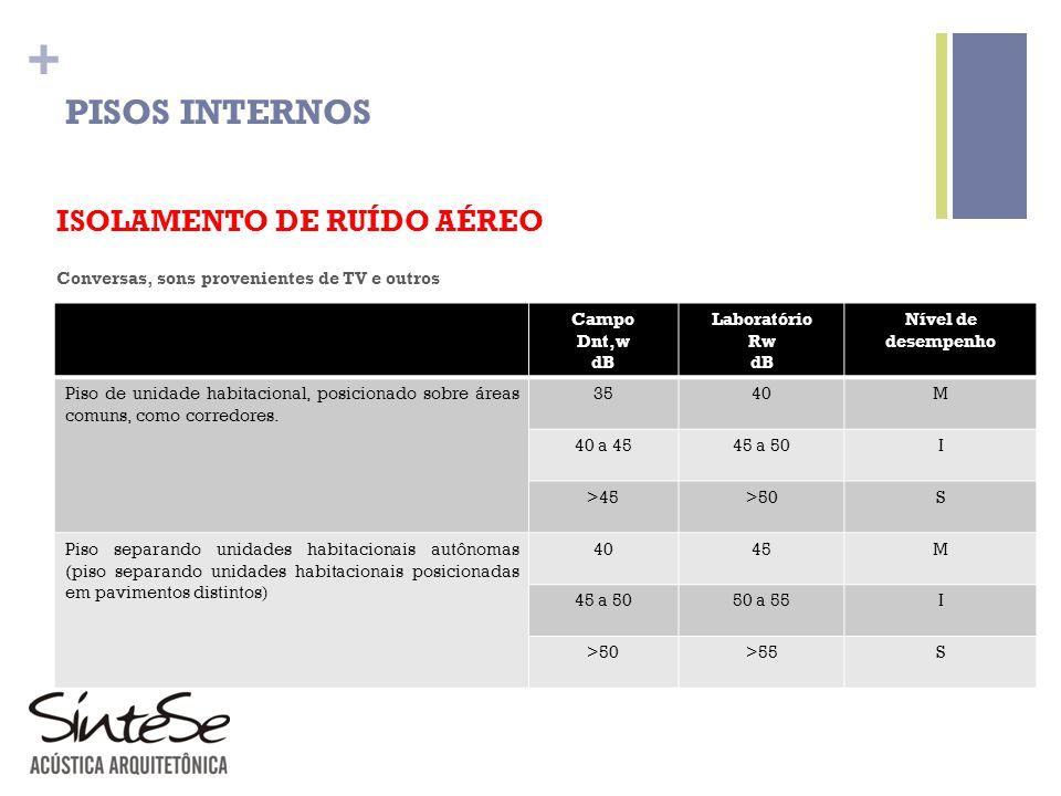 PISOS INTERNOS ISOLAMENTO DE RUÍDO AÉREO Elemento
