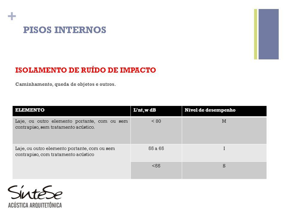 PISOS INTERNOS ISOLAMENTO DE RUÍDO DE IMPACTO
