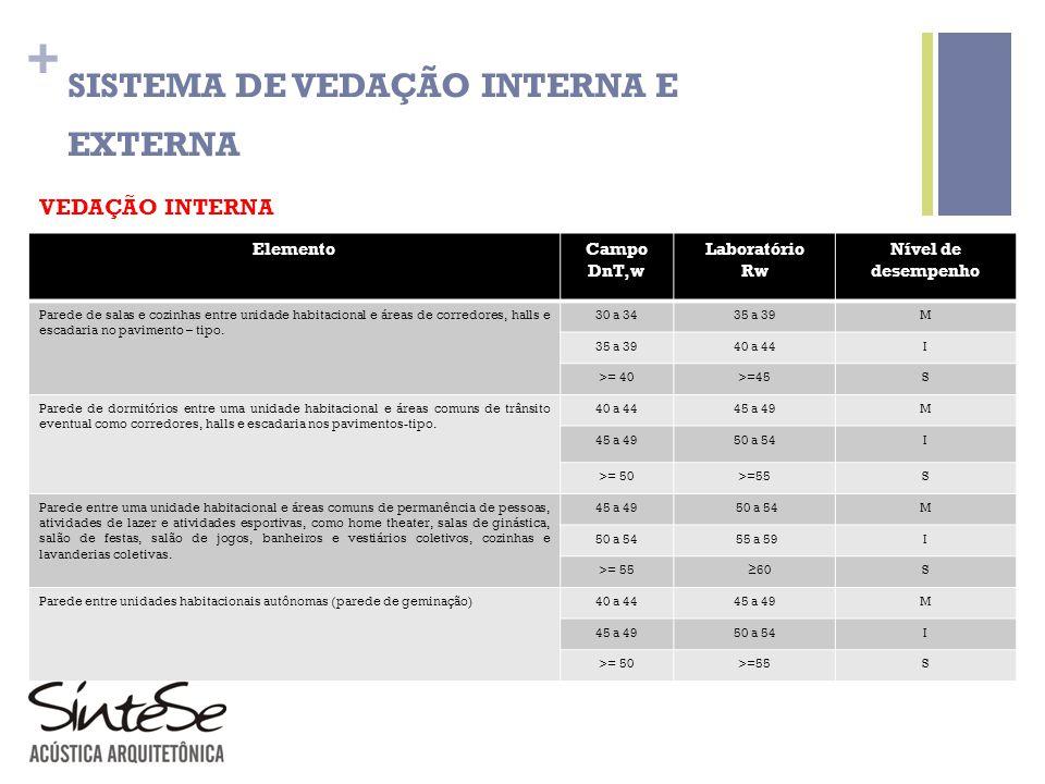SISTEMA DE VEDAÇÃO INTERNA E EXTERNA