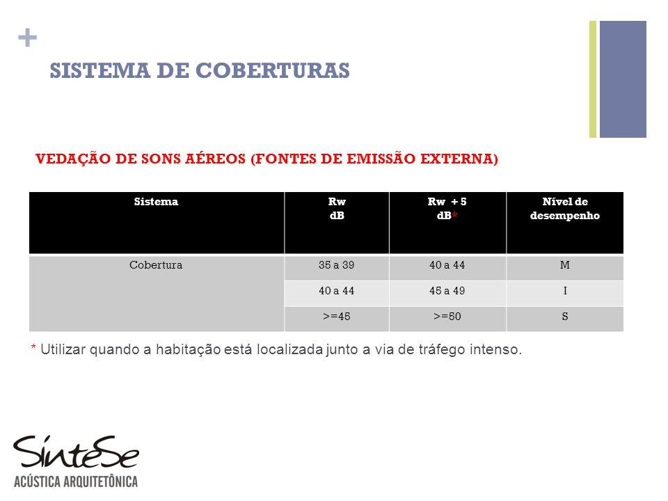 SISTEMA DE COBERTURAS VEDAÇÃO DE SONS AÉREOS (FONTES DE EMISSÃO EXTERNA) Sistema. Rw. dB. Rw + 5.