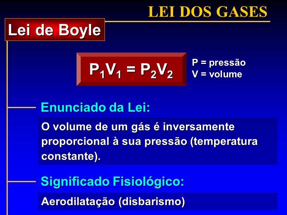 LEI DOS GASES Lei de Boyle P1V1 = P2V2 Enunciado da Lei:
