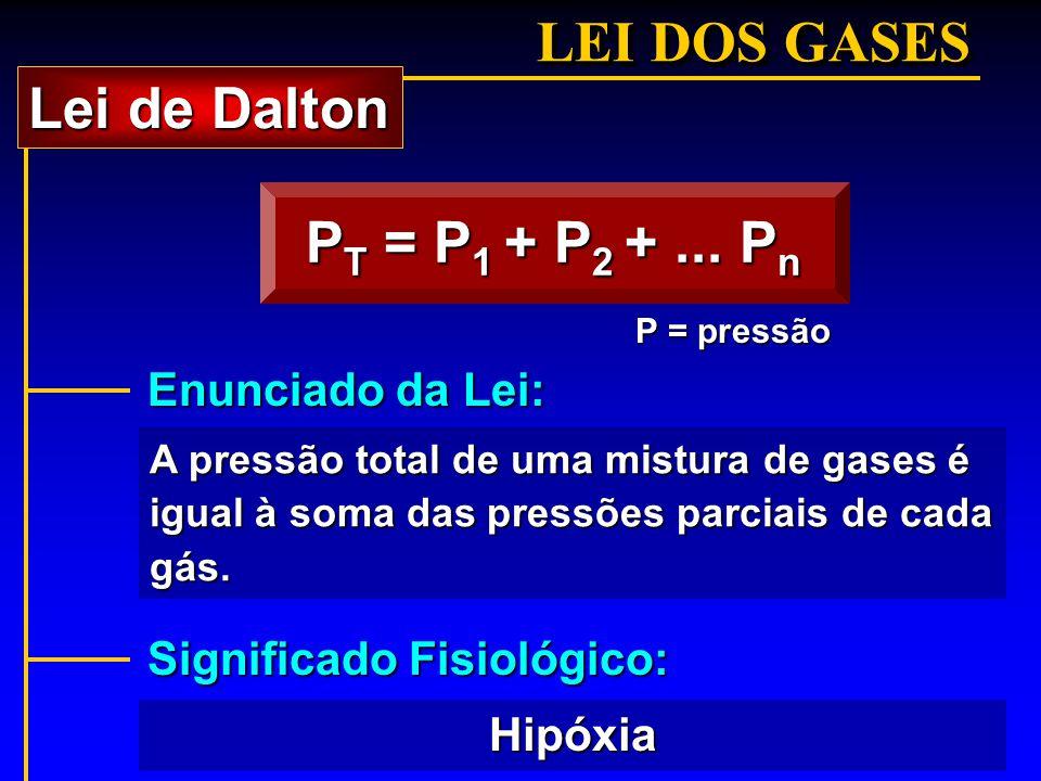 LEI DOS GASES Lei de Dalton PT = P1 + P2 + ... Pn Enunciado da Lei: