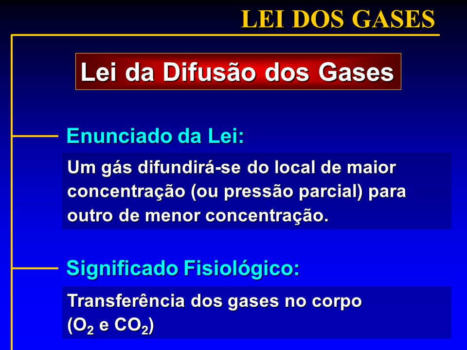 Lei da Difusão dos Gases