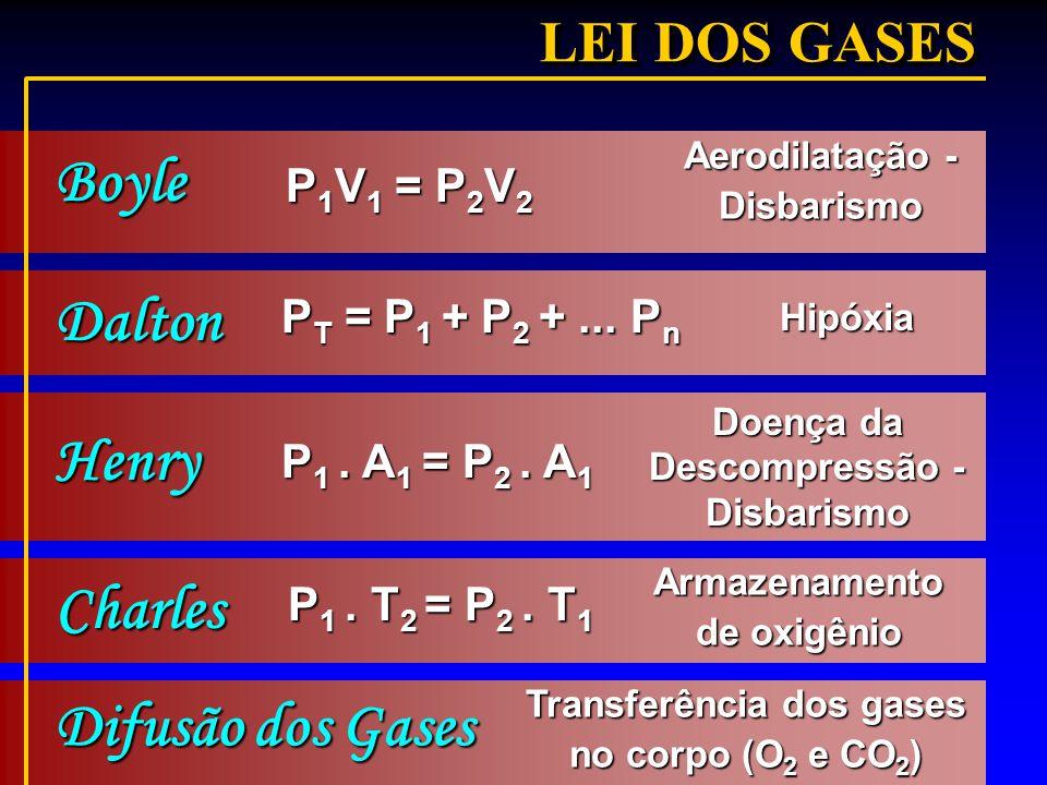 Boyle Dalton Henry Charles Difusão dos Gases LEI DOS GASES P1V1 = P2V2