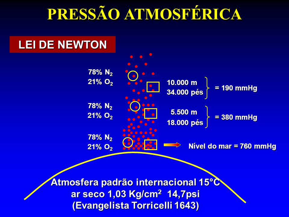 PRESSÃO ATMOSFÉRICA LEI DE NEWTON