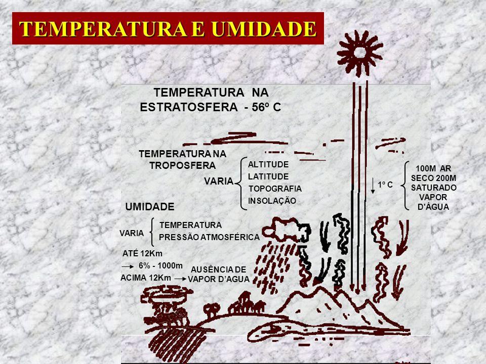 TEMPERATURA E UMIDADE TEMPERATURA NA ESTRATOSFERA - 56º C UMIDADE