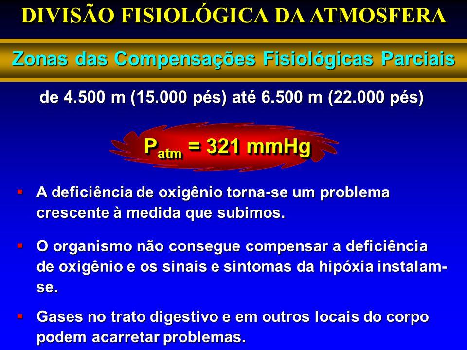 DIVISÃO FISIOLÓGICA DA ATMOSFERA