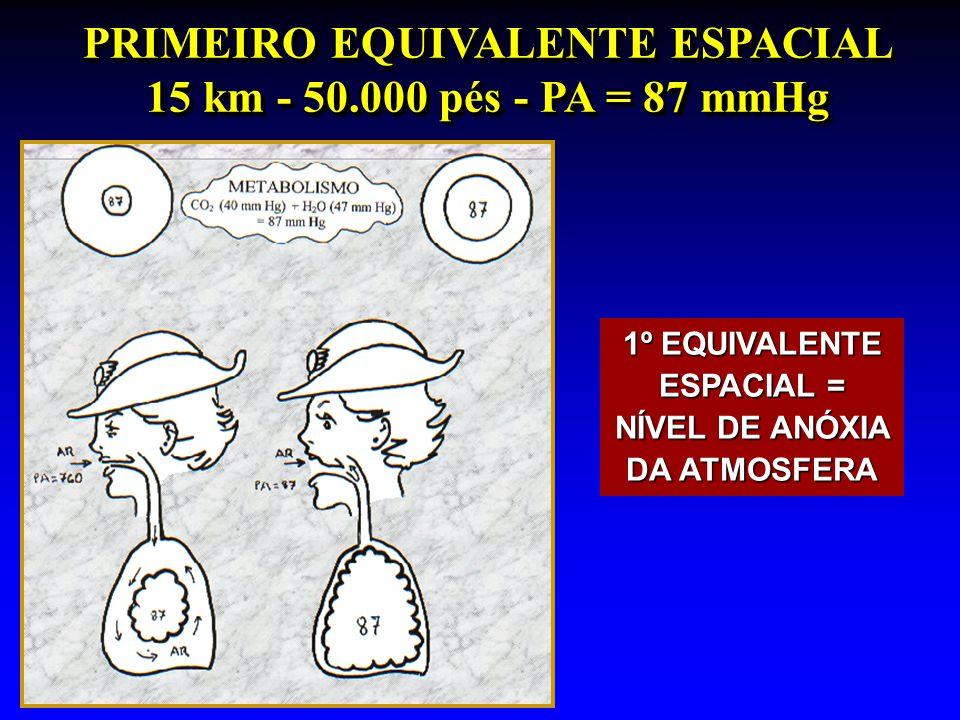 PRIMEIRO EQUIVALENTE ESPACIAL 15 km - 50.000 pés - PA = 87 mmHg