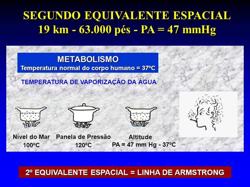 SEGUNDO EQUIVALENTE ESPACIAL 19 km - 63.000 pés - PA = 47 mmHg