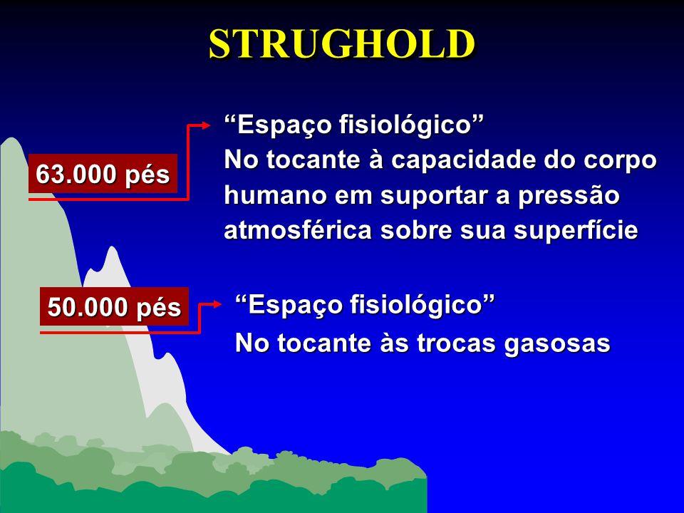 STRUGHOLD Espaço fisiológico