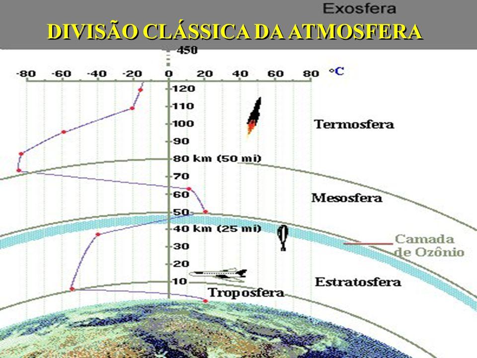 DIVISÃO CLÁSSICA DA ATMOSFERA