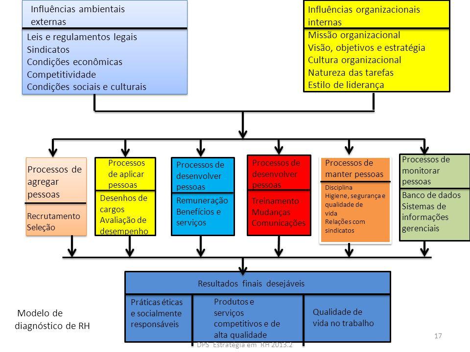 Influências ambientais externas Influências organizacionais internas