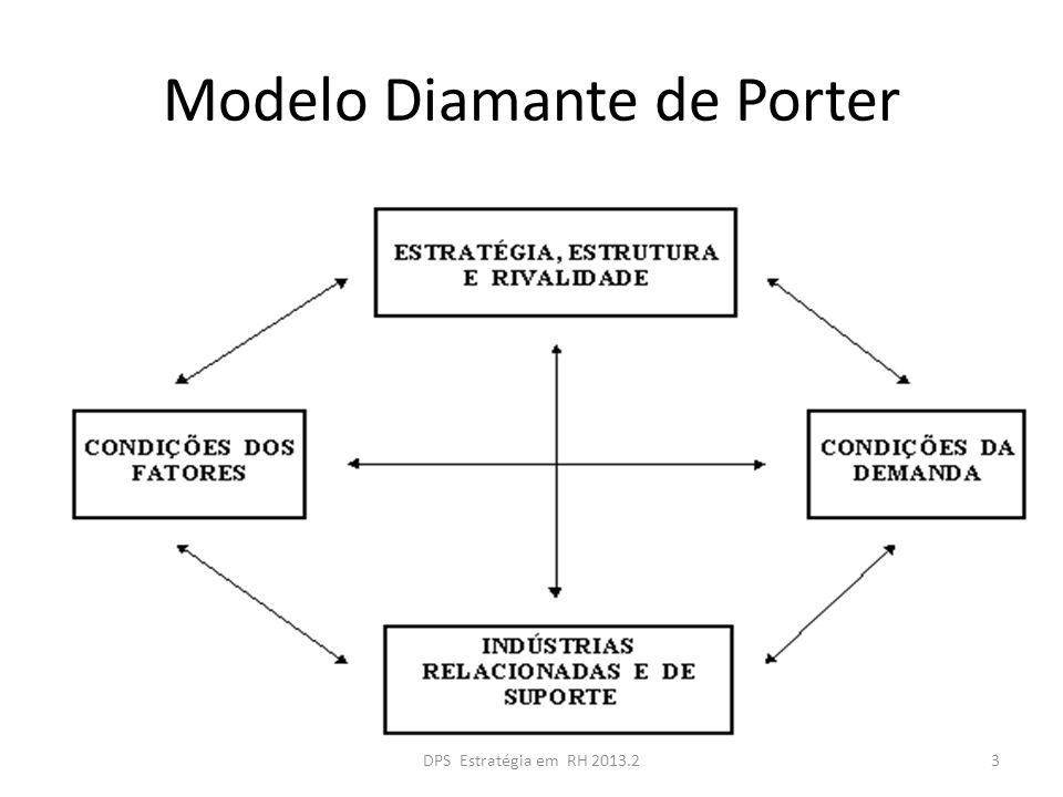 Modelo Diamante de Porter