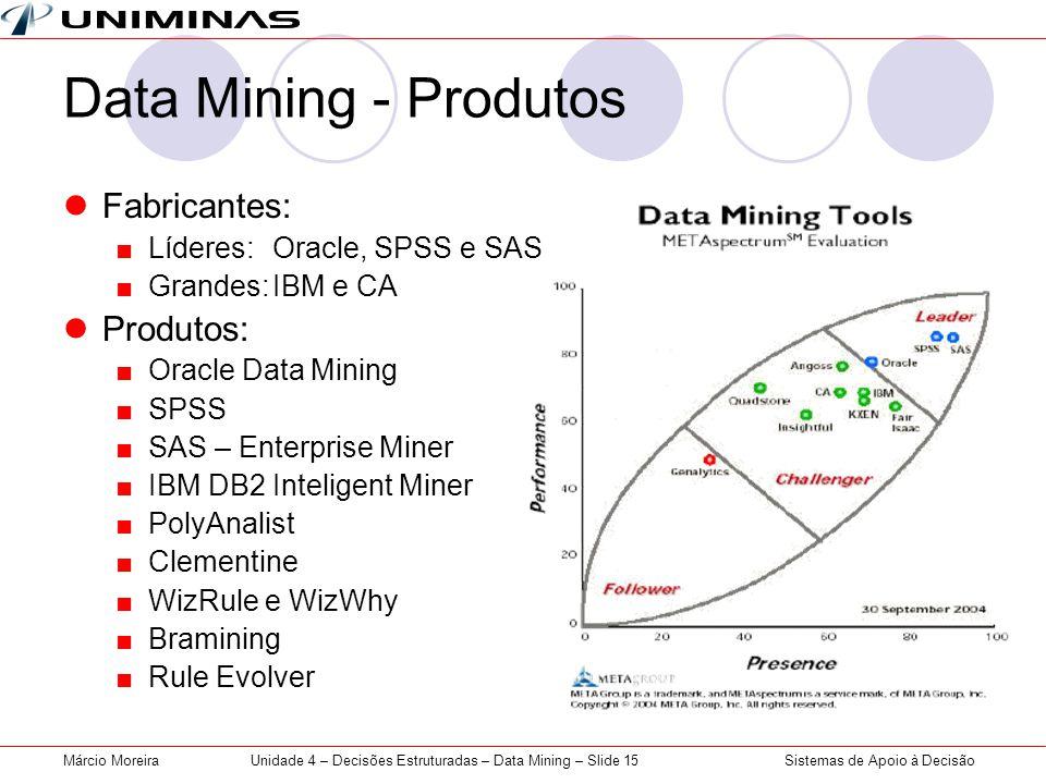 Unidade 4 – Decisões Estruturadas – Data Mining – Slide 15
