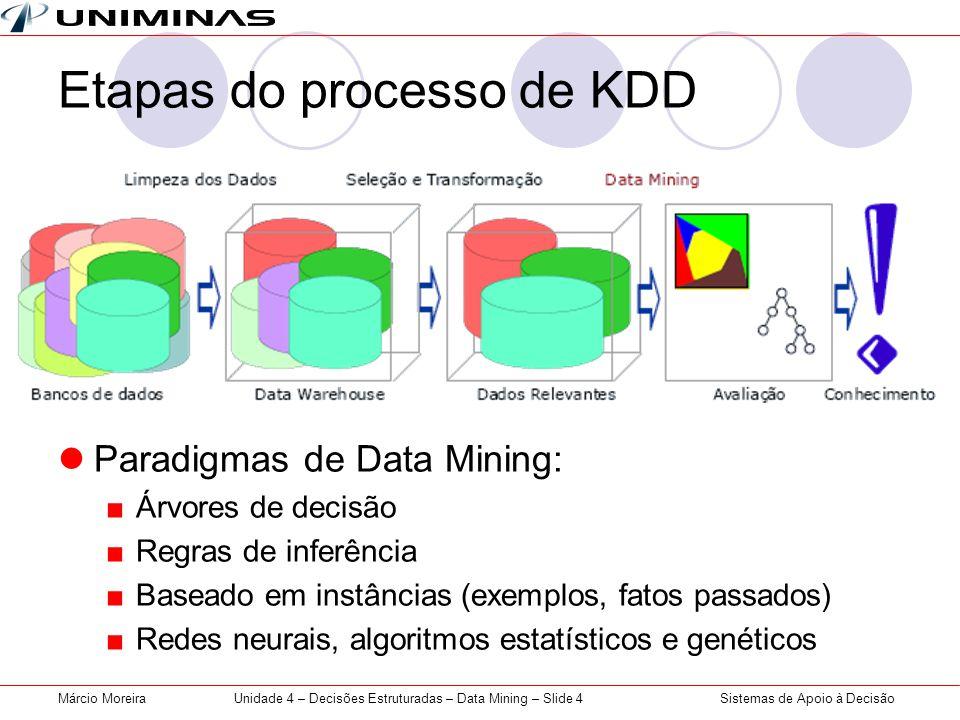 Etapas do processo de KDD