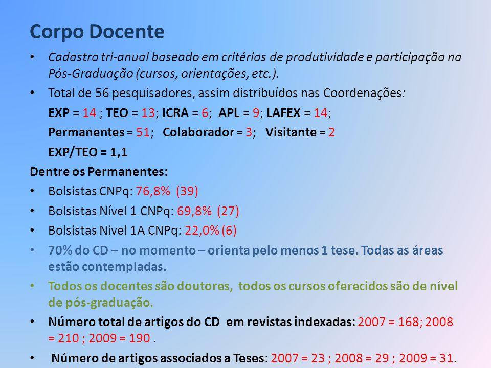 Corpo Docente Cadastro tri-anual baseado em critérios de produtividade e participação na Pós-Graduação (cursos, orientações, etc.).