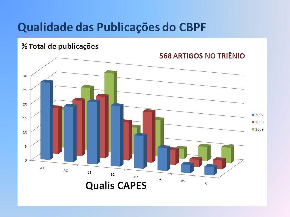 Qualidade das Publicações do CBPF